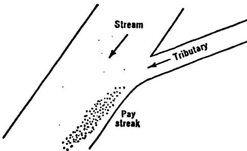 tributary | this textual tributary feeds a larger stream whi… | Flickr