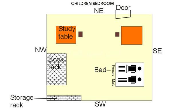 Kids Bedroom Vaastu kids bedroom according to vastu   www.gharexpert   abhishek