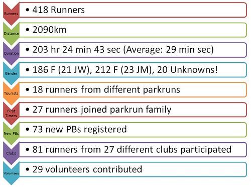 Feb 18th parkrun stats - snapshot