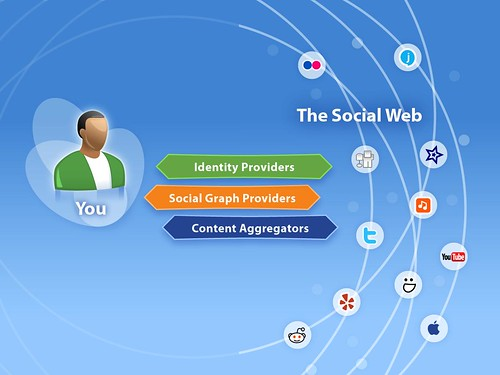 Emerging service layer for the Social Web | by josephsmarr