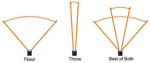 Flood-vs-Throw-o