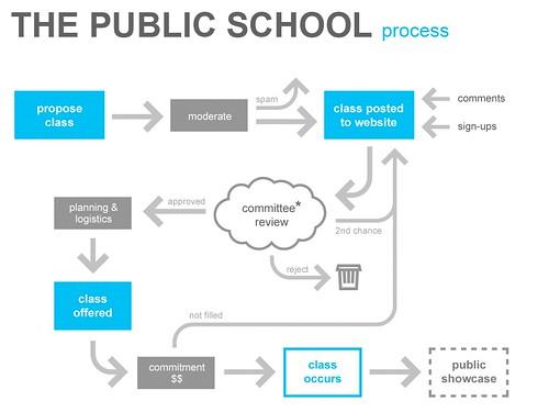 public school diagram   by electricblanket