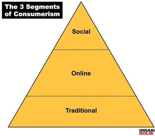 The 3 Segments of Consumerism | by b_d_solis