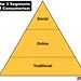 The 3 Segments of Consumerism