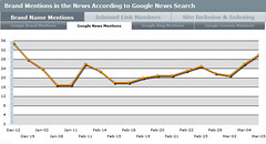 SEOmoz Analytics Google News Mentions | by rustybrick