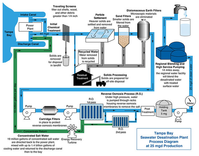Tampa Bay Water Desalination Process Ksblues Flickr