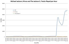 Comparison of Michael Jackson, Prince, and Jackson 5 tracks played per hour | by Last.fm