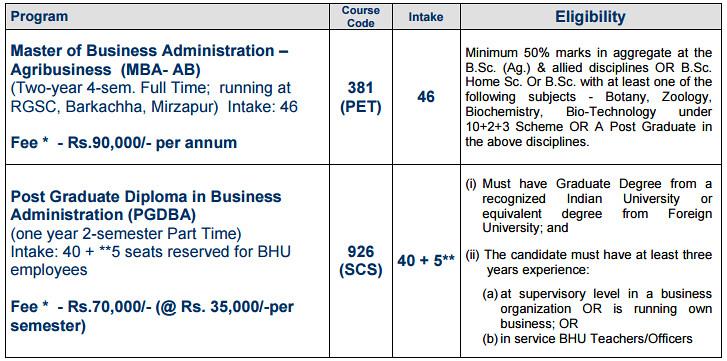 BHU MBA Agri Admission Details