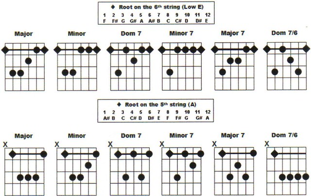 barre chord chart