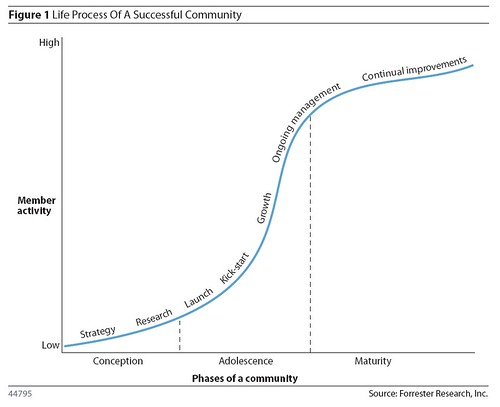 Life Process of a Successful Community | by jeremiah_owyang