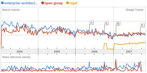 Google trend of enterprise architecture vs open group vs t for Enterprise architect vs