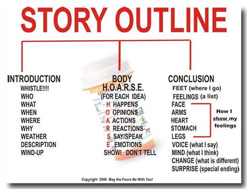 Book Outline: How to Outline A Book with 11 Key Steps for Success
