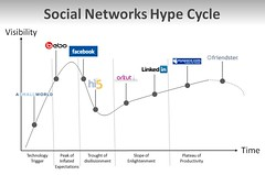 Social Networks Hype Cycle | by fredcavazza