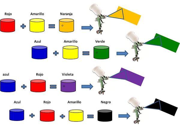 Mezcla colores primarios | Pedro Urda | Flickr