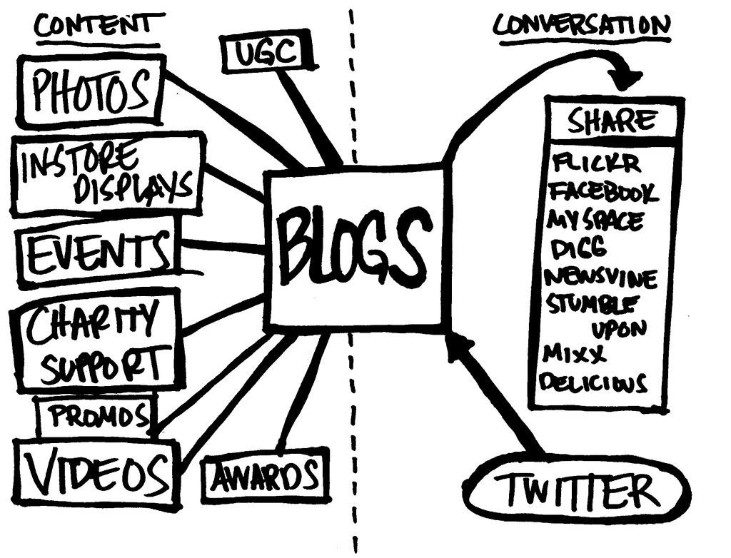 Web 20 Brand Communication Flow Chart Neal Stewart Flickr