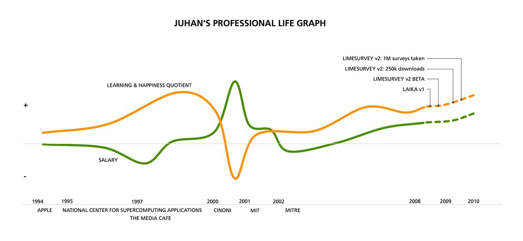 The Plot Diagram: Juhan7s 2008 Career Graph | I7ve been slowly evolving this gu2026 | Flickr,Chart