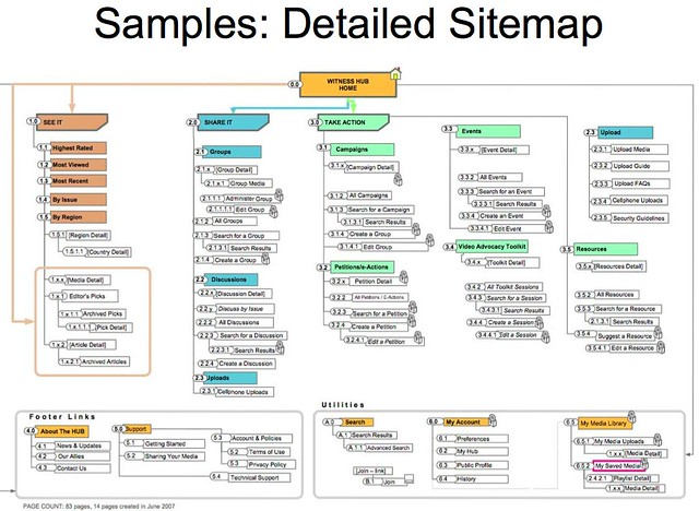 Image result for xml sitemap flickr