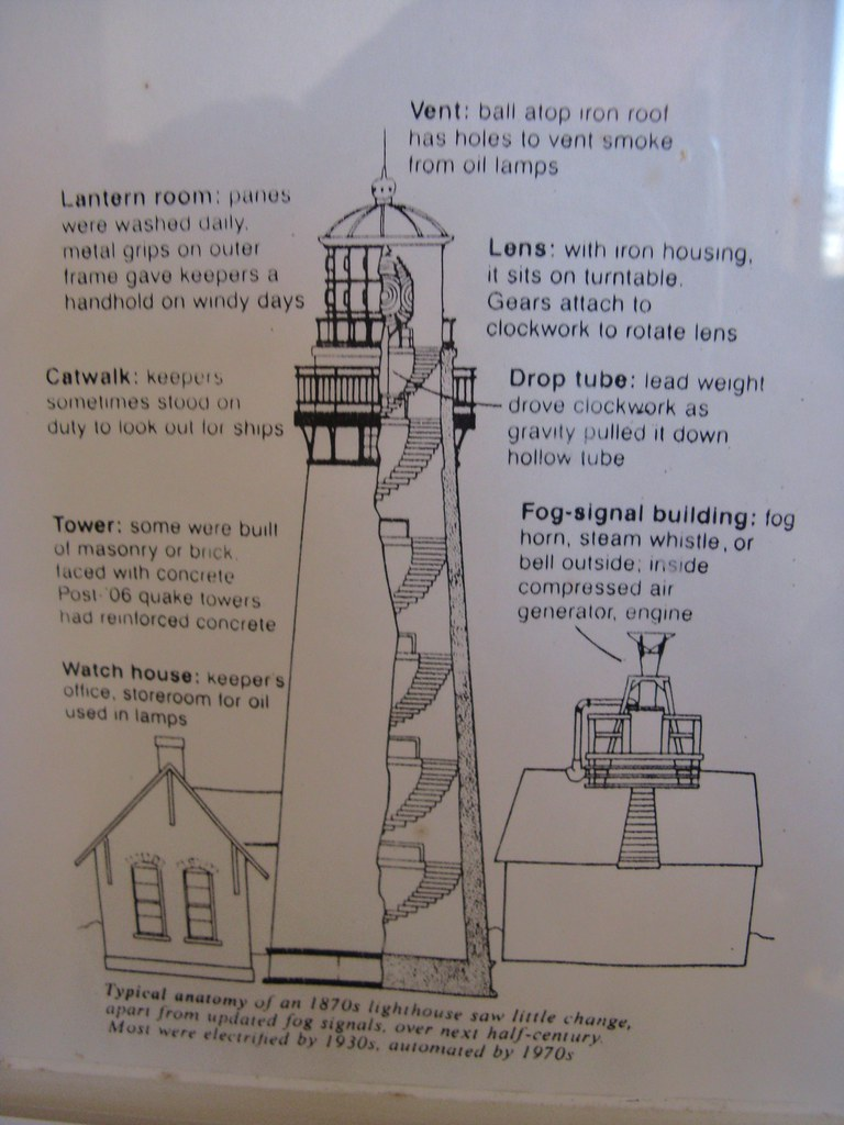 Lighthouse Anatomy