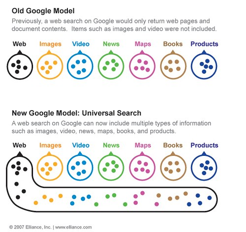 "Google's ""Search 3.0"" Revolution?  (Universal Search -> Vertical Search) 