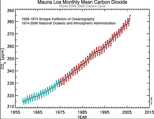 Mauna Loa, Hawaii Monthly Mean CO2 for the Past 50 Years | by Flatbush Gardener