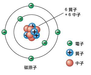 c-atom