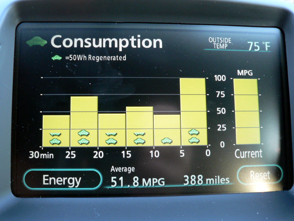 Prius Consumption Monitor The Monitor Displays A History