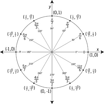 unit-circle Radian and 30 Degrees | Illustration of a unit c ...