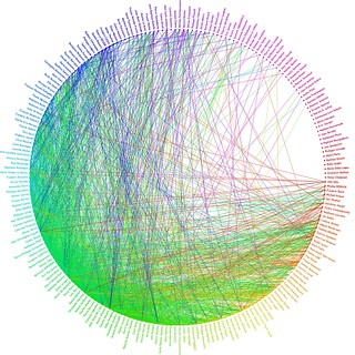 Luc Legay Friendwheel generated with Facebook friends | by luc legay