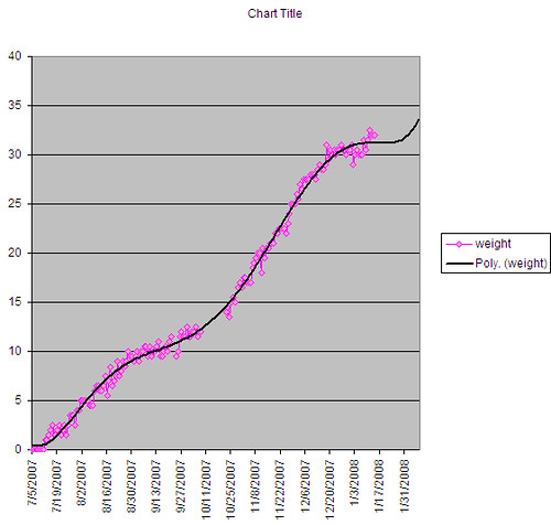 Paper Weights Chart: weight gain chart | i7m actually a little worried that i havu2026 | Flickr,Chart