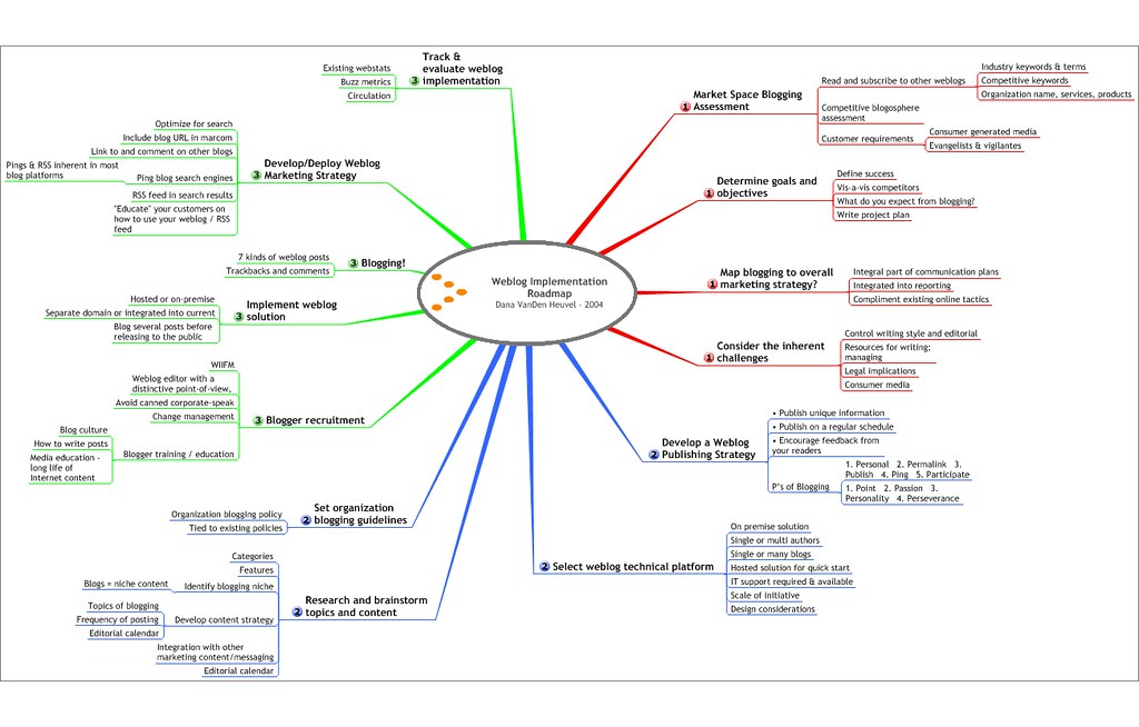 weblog blog implementation process roadmap mindmap for b flickr