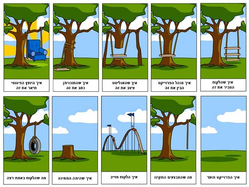 Typical It Project Life Cycle Today My Last Day At My
