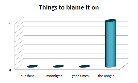 Funny Pie Chart: Things to blame it on | For the SONGCHART group :) Graphicalu2026 | Flickr,Chart