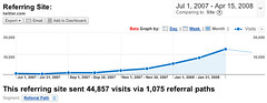 Twitter sending 20,000 people a month to Mahalo.com | by jasoncalacanis
