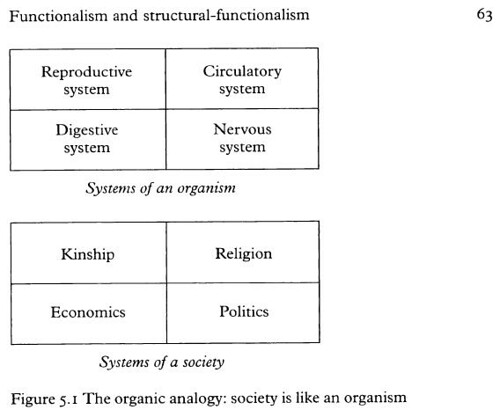 What is functionalism