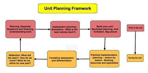Early Childhood Unit Planning - Lessons - Tes Teach