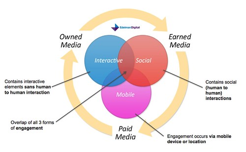 Engagement around media | by David Armano