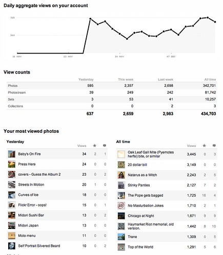 flickr stats 12 13 2007 | by swanksalot