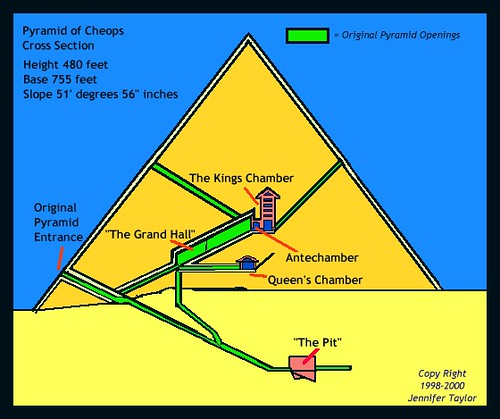 A discussion about the great pyramids of khufu