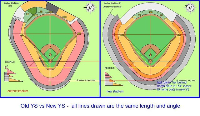 Yankee stadium old vs new