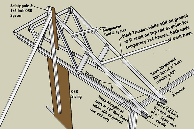 Roof truss aleignment spacers and braces oldtimer4267 for Roof trusses installation