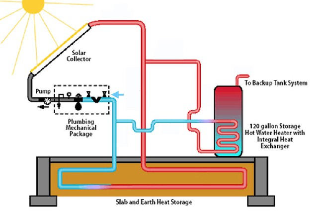 Radiantec solaroptioni chad ludeman flickr for Alternative heating systems for homes