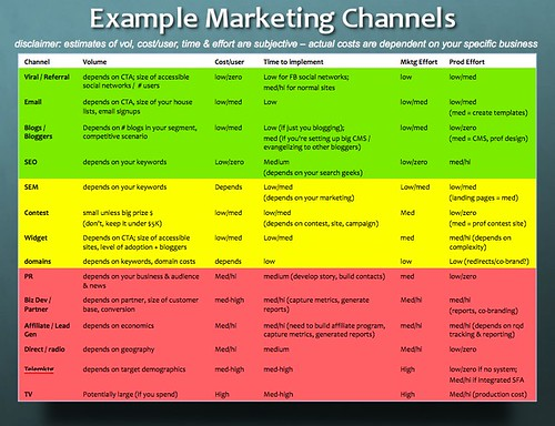 Marketing And Distribution Channel Letter Examples