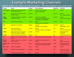 Startup Metrics: Example Marketing Channels | by davemc500hats