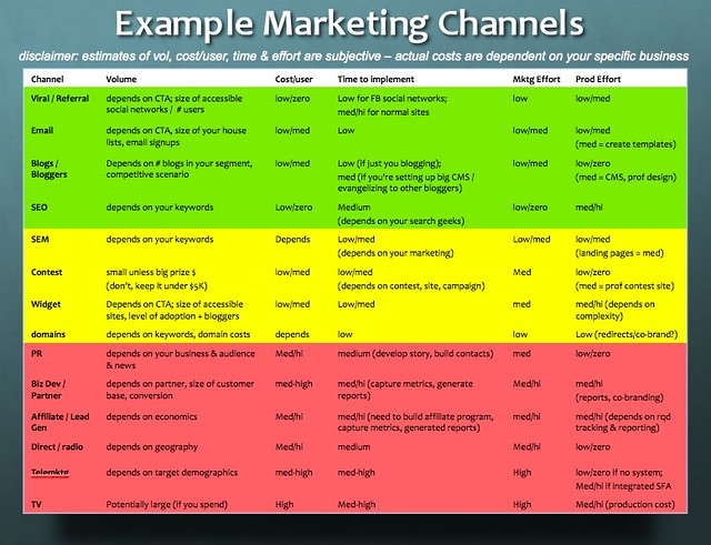 Network Marketing Chart: Startup Metrics: Example Marketing Channels | davemc500hats | Flickr,Chart
