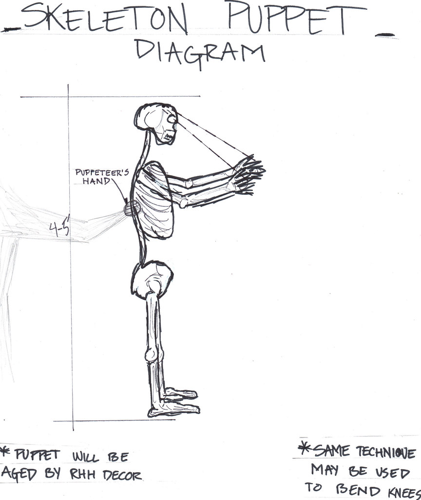 Skeleton Puppet Diagram A Puppet Featured In Rhh Ix S