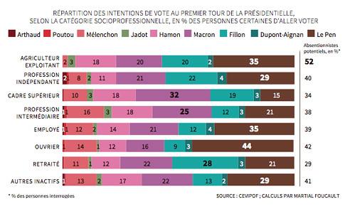 17b16 Le vote de classe de plus en plus éclaté 44 % obreros votan Le Pen