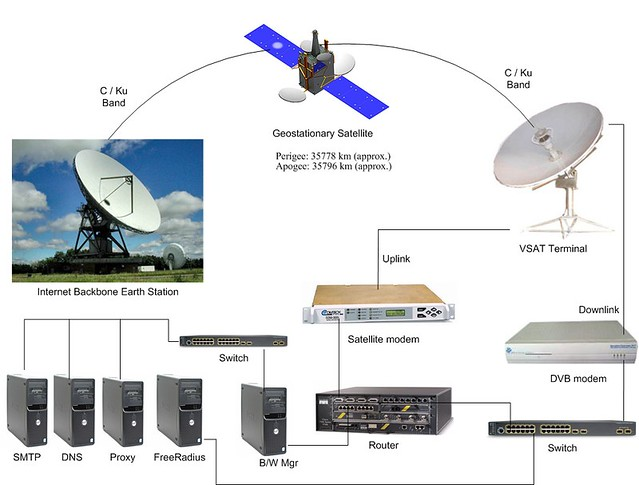 Vsat Diagram For Isp A Typical Satellite Network For An Is Tek