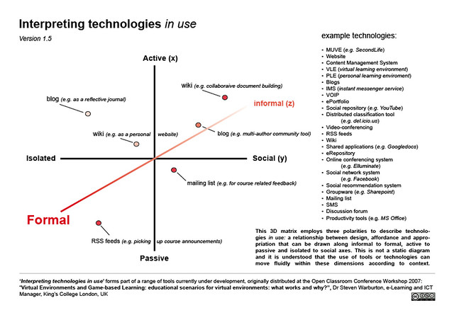 Plot Diagram: Interpreting Technologies in Use | diagram depicting how theu2026 | Flickr,Chart