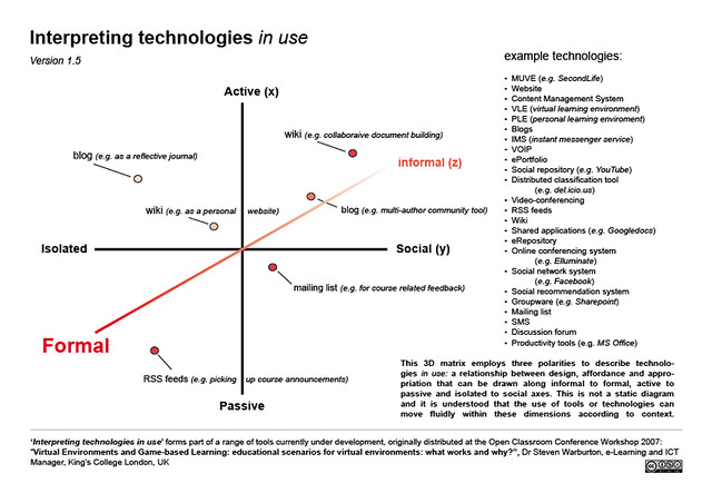Story Plot Diagram: Interpreting Technologies in Use | diagram depicting how theu2026 | Flickr,Chart