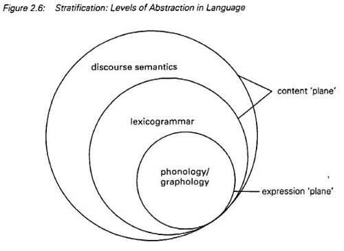 Stratification Levels Of Abstraction In Language Hallid